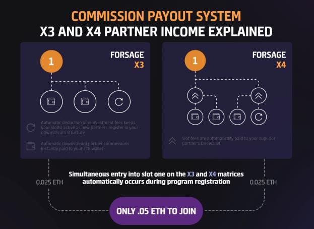 forsage-compensation-plan