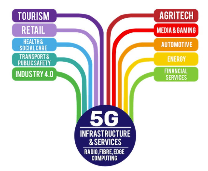 5g-business-services