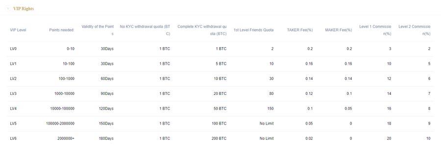 hoo-vip-hyperdao-token-trading-referral-affiliate-program