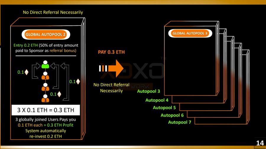 xoxo-network-ethereum-blockchain-mlm