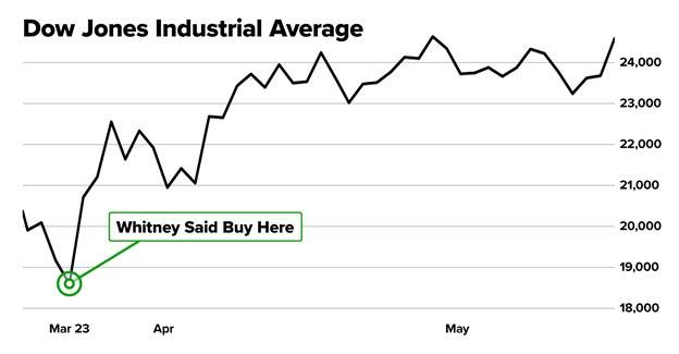 Dow-Jones-Industrial-Average